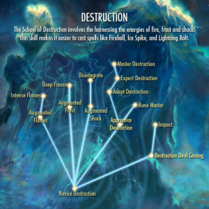 Skyrim's strategy layer